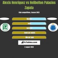 Alexis Henriquez vs Helibelton Palacios Zapata h2h player stats