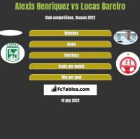 Alexis Henriquez vs Lucas Bareiro h2h player stats