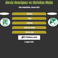 Alexis Henriquez vs Christian Mafla h2h player stats