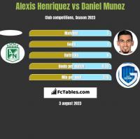 Alexis Henriquez vs Daniel Munoz h2h player stats