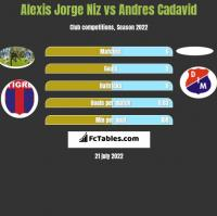 Alexis Jorge Niz vs Andres Cadavid h2h player stats