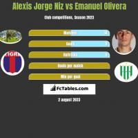 Alexis Jorge Niz vs Emanuel Olivera h2h player stats
