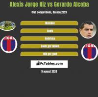 Alexis Jorge Niz vs Gerardo Alcoba h2h player stats