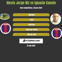 Alexis Jorge Niz vs Ignacio Canuto h2h player stats