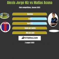 Alexis Jorge Niz vs Matias Acuna h2h player stats