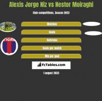 Alexis Jorge Niz vs Nestor Moiraghi h2h player stats
