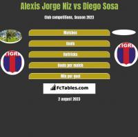Alexis Jorge Niz vs Diego Sosa h2h player stats
