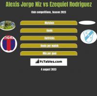 Alexis Jorge Niz vs Ezequiel Rodriguez h2h player stats