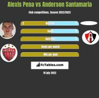 Alexis Pena vs Anderson Santamaria h2h player stats