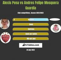 Alexis Pena vs Andres Felipe Mosquera Guardia h2h player stats
