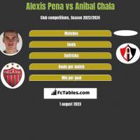 Alexis Pena vs Anibal Chala h2h player stats