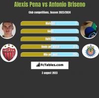 Alexis Pena vs Antonio Briseno h2h player stats