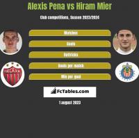 Alexis Pena vs Hiram Mier h2h player stats