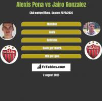 Alexis Pena vs Jairo Gonzalez h2h player stats