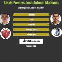 Alexis Pena vs Jose Antonio Maduena h2h player stats