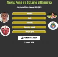 Alexis Pena vs Octavio Villanueva h2h player stats