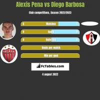 Alexis Pena vs Diego Barbosa h2h player stats