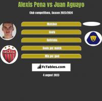 Alexis Pena vs Juan Aguayo h2h player stats
