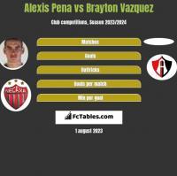 Alexis Pena vs Brayton Vazquez h2h player stats