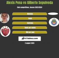 Alexis Pena vs Gilberto Sepulveda h2h player stats