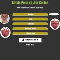 Alexis Pena vs Jair Cortes h2h player stats