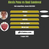 Alexis Pena vs Raul Sandoval h2h player stats
