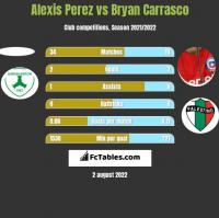 Alexis Perez vs Bryan Carrasco h2h player stats