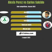 Alexis Perez vs Carlos Salcido h2h player stats