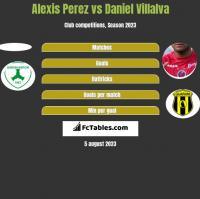Alexis Perez vs Daniel Villalva h2h player stats