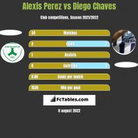 Alexis Perez vs Diego Chaves h2h player stats