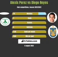 Alexis Perez vs Diego Reyes h2h player stats