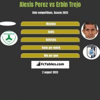 Alexis Perez vs Erbin Trejo h2h player stats