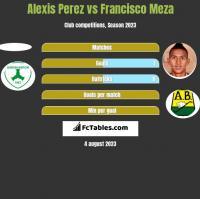 Alexis Perez vs Francisco Meza h2h player stats