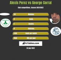 Alexis Perez vs George Corral h2h player stats