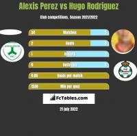 Alexis Perez vs Hugo Rodriguez h2h player stats