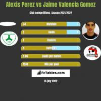Alexis Perez vs Jaime Valencia Gomez h2h player stats