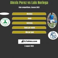 Alexis Perez vs Luis Noriega h2h player stats