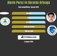 Alexis Perez vs Gerardo Arteaga h2h player stats