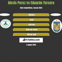 Alexis Perez vs Eduardo Tercero h2h player stats