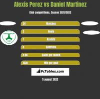 Alexis Perez vs Daniel Martinez h2h player stats