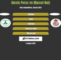 Alexis Perez vs Marcel Ruiz h2h player stats