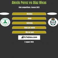 Alexis Perez vs Diaz Rivas h2h player stats