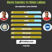 Alexis Sanchez vs Adam Lallana h2h player stats