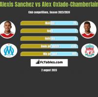 Alexis Sanchez vs Alex Oxlade-Chamberlain h2h player stats