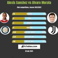 Alexis Sanchez vs Alvaro Morata h2h player stats