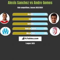 Alexis Sanchez vs Andre Gomes h2h player stats