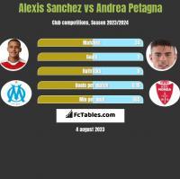 Alexis Sanchez vs Andrea Petagna h2h player stats