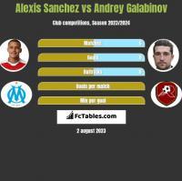 Alexis Sanchez vs Andrey Galabinov h2h player stats