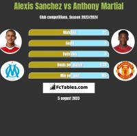 Alexis Sanchez vs Anthony Martial h2h player stats