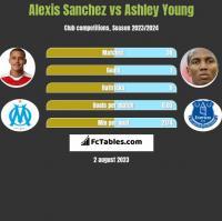 Alexis Sanchez vs Ashley Young h2h player stats
